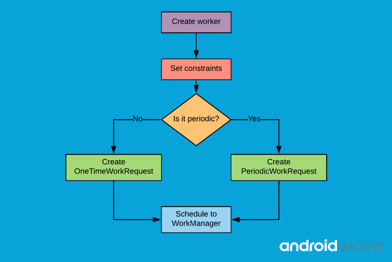 Android WorkManager Tutorial - AndroidWave