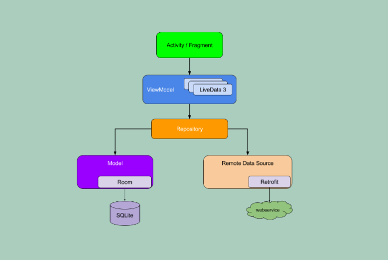 mvvm android architecture
