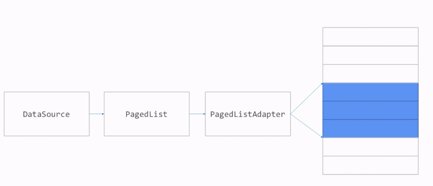 paging example in android