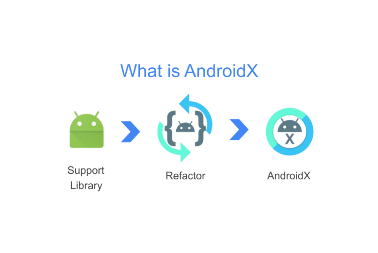 AndroidWave - Android Developer Blog