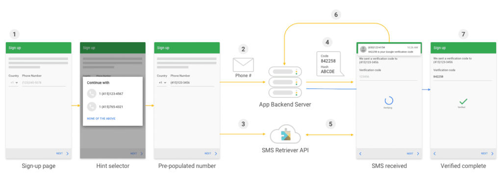 OTP sms verification flow overview