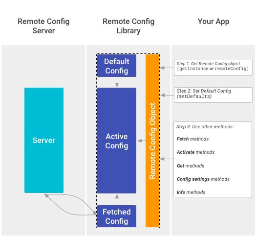 firebase remote config example