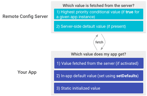 how does firebase remote config work