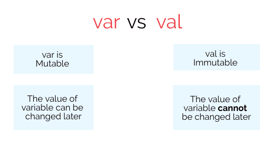 variable in kotlin example